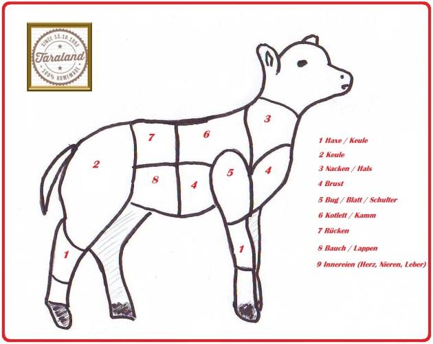 Warenkunde-Lamm aus der Taraland Lehrküche