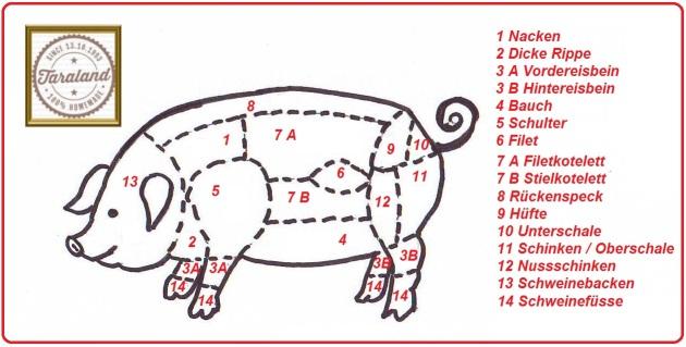 Warenkunde Schweinefleisch aus der Taraland Lehrküche