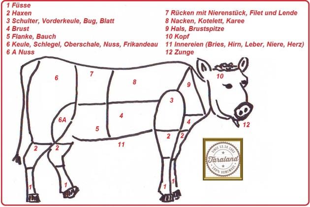 Warenkunde Kalbfleisch aus der Taraland Lehrküche